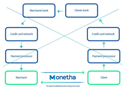 monetha how it works