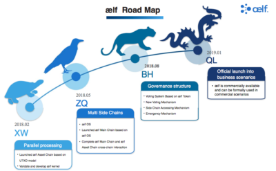 aelf Road map