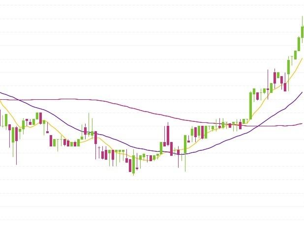 chart, binance